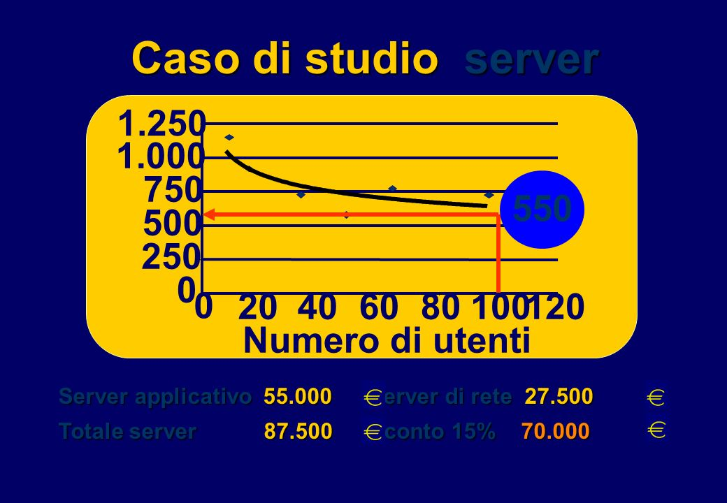 Caso di studio server 1.250 1.000 750 500 550 250 0 0 Numero di utenti 20406080100120 Server applicativo 55.000 Server di rete 27.500 Totale server 87