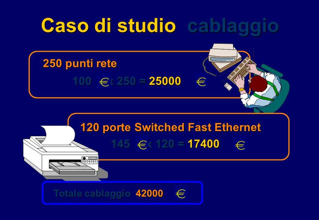 Caso di studio cablaggio 250 punti rete 100 x 250 = 25000 120 porte Switched Fast Ethernet 145 x 120 = 17400 145 x 120 = 17400 Totale cablaggio 42000