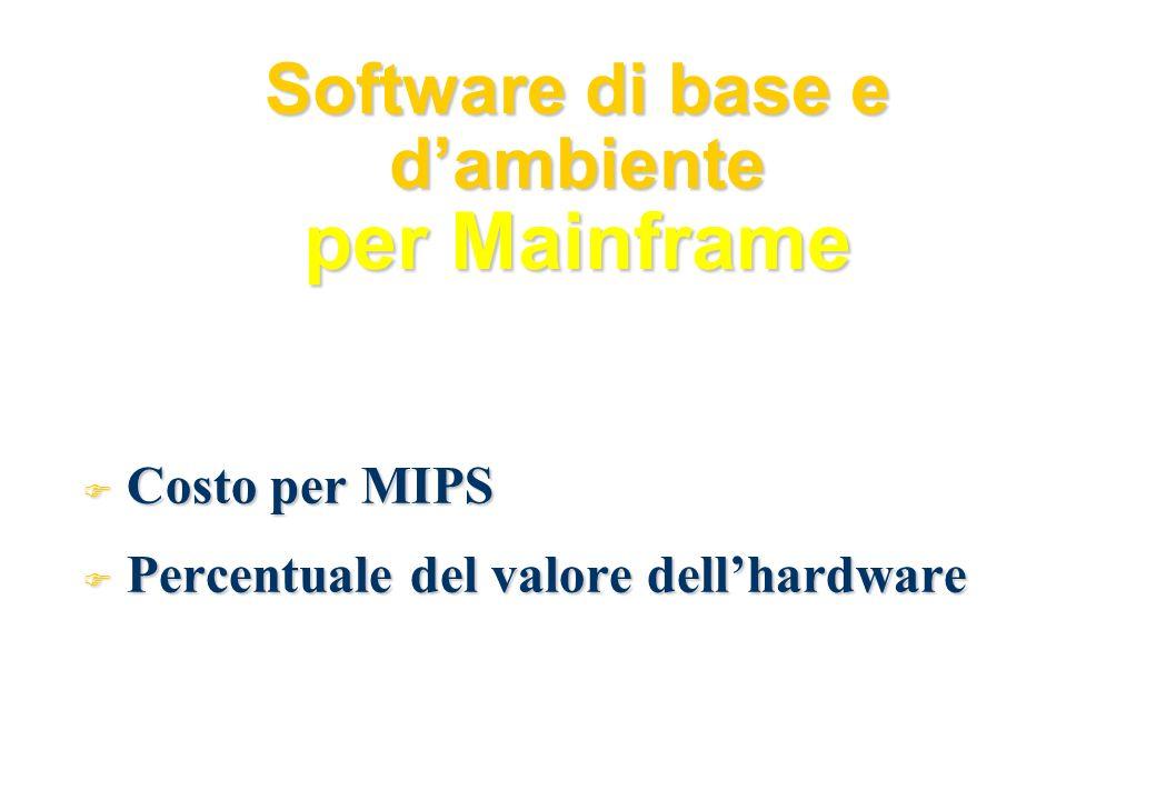 Software di base e dambiente per Mainframe F Costo per MIPS F Percentuale del valore dellhardware