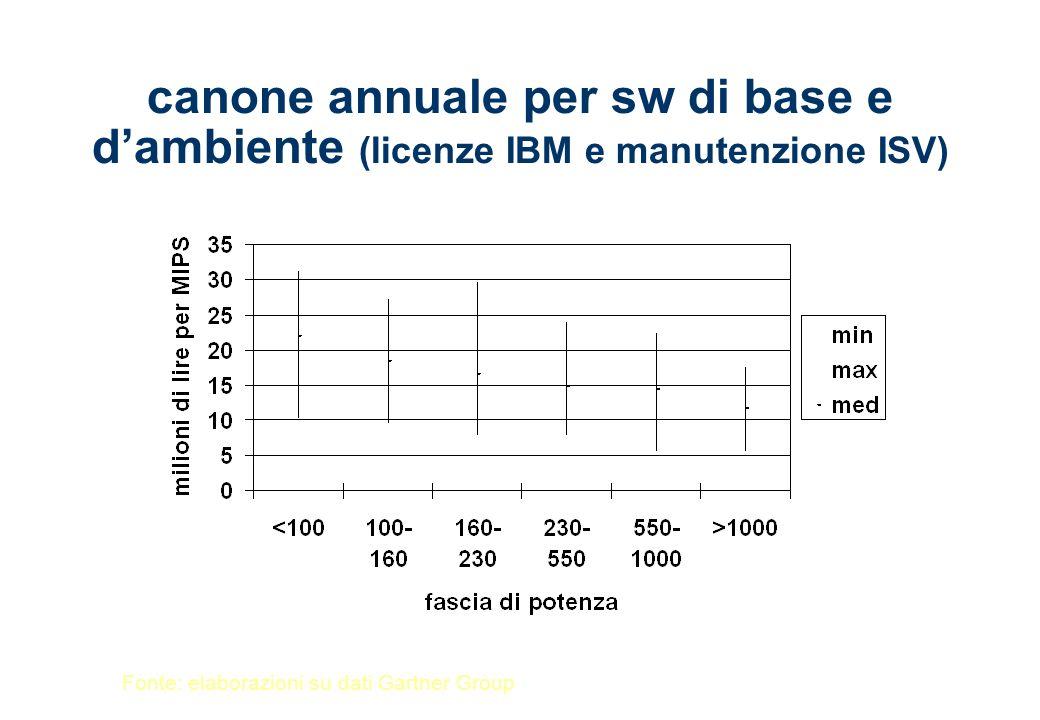 canone annuale per sw di base e dambiente (licenze IBM e manutenzione ISV) Fonte: elaborazioni su dati Gartner Group