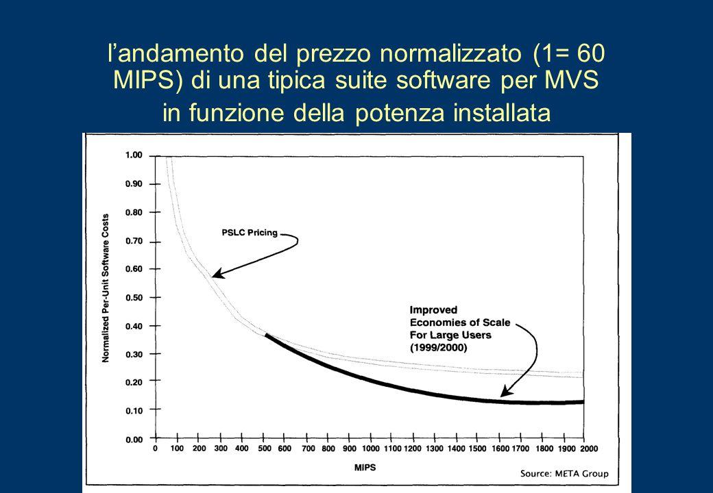 landamento del prezzo normalizzato (1= 60 MIPS) di una tipica suite software per MVS in funzione della potenza installata