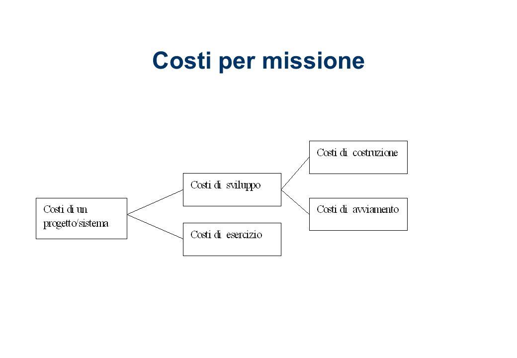 stima dei costi dei servizi SERVIZI VALUTABILI A PERCENTUALE –monitoraggio (% dell importo del contratto) –manutenzione hw (% del valore dell hw) –manutenzione sw (% del valore del sw) SERVIZI VALUTABILI in base allOUPUT (output e prezzo) oppure (output, produttività e tariffe) –sviluppo e manutenzione sw (costo per fp o loc sviluppato o mantenuto) –data entry (costo per carattere registrato) –help desk (costo per chiamata) –formazione (costo per giorno/aula o per giorno/partecipante) –outsourcing del CED (costo per MIPS) ALTRI SERVIZI (dimensionamento risorse e tariffe) –gestione pc/LAN, ced, rete geografica –outsourcing della rete, desktop, ecc.