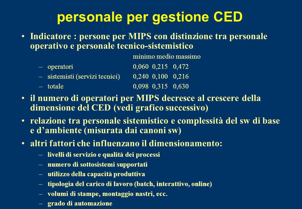 personale per gestione CED Indicatore : persone per MIPS con distinzione tra personale operativo e personale tecnico-sistemistico minimo medio massimo