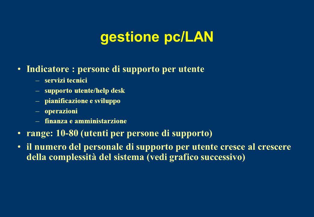 gestione pc/LAN Indicatore : persone di supporto per utente –servizi tecnici –supporto utente/help desk –pianificazione e sviluppo –operazioni –finanz