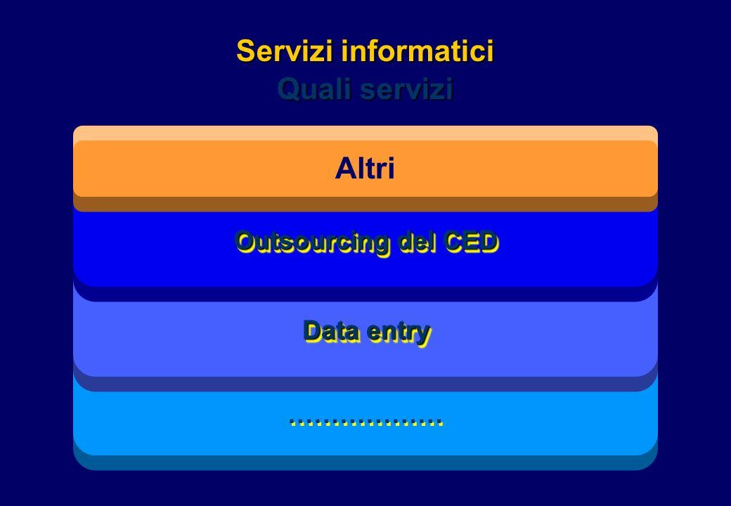 Servizi informatici Quali servizi ……………… Data entry Outsourcing del CED Altri