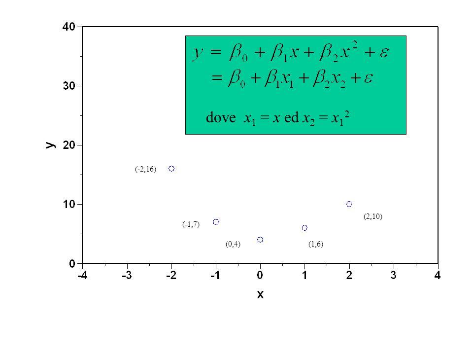 (-2,16) (-1,7) (0,4)(1,6) (2,10) dove x 1 = x ed x 2 = x 1 2
