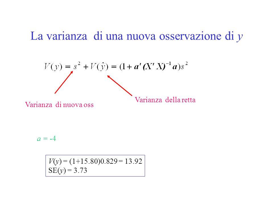 La varianza di una nuova osservazione di y a = -4 V(y) = (1+15.80)0.829 = 13.92 SE(y) = 3.73 Varianza della retta Varianza di nuova oss
