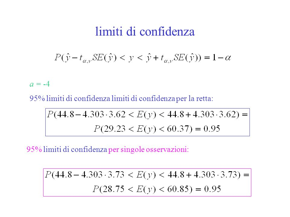 limiti di confidenza 95% limiti di confidenza limiti di confidenza per la retta: a = -4 95% limiti di confidenza per singole osservazioni: