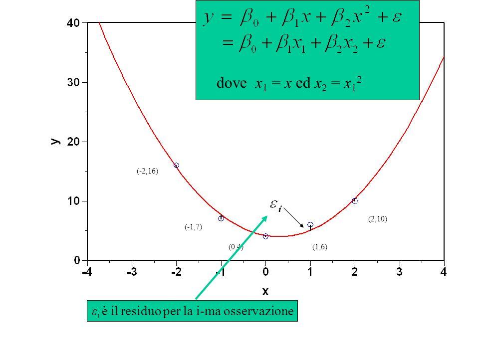 (-2,16) (-1,7) (0,4)(1,6) (2,10) dove x 1 = x ed x 2 = x 1 2 ε i è il residuo per la i-ma osservazione