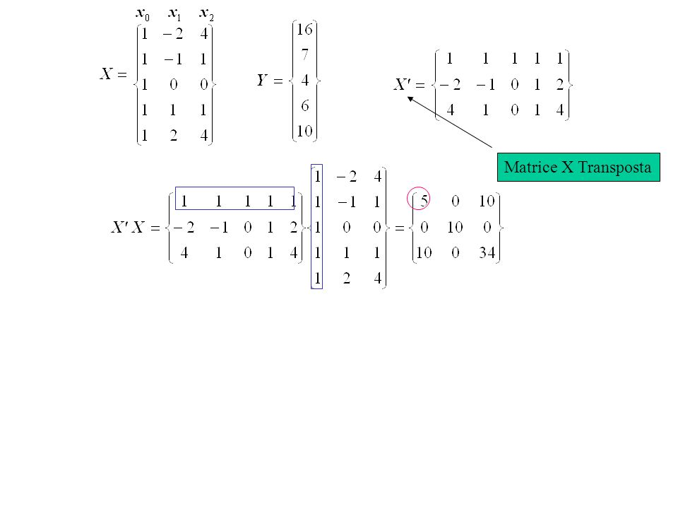 The SAS System 08:22 Tuesday, October 29, 2002 3 il REG Procedure Model: MODEL1 Dependent Variable: y Analysis di Varianza Sum di Mean Source DF Squares Square F Value Pr > F Model 2 14273 7136.65872 36.03 <.0001 Error 8 1584.69025 198.08628 Corrected Total 10 15858 Root MSE 14.07431 R-Square 0.9001 Dependent Mean 25.77091 Adj R-Sq 0.8751 Coeff Var 54.61318 Parameter Estimates Parameter Standard Variable DF Estimate Error t Value Pr >  t  Intercept 1 14.39524 10.72255 1.34 0.2163 x 1 -1.41540 0.49888 -2.84 0.0219 x2 1 0.02347 0.00480 4.88 0.0012 polinomio di secondo ordine