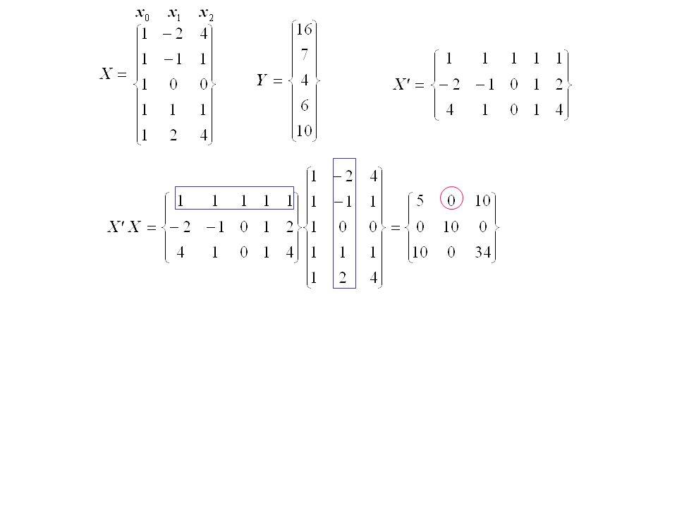 Covarianza dei parametri stimati Matrice di Varianza - Covarianza