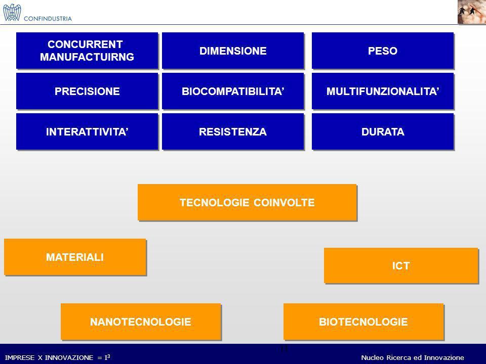 IMPRESE X INNOVAZIONE = I 3 Nucleo Ricerca ed Innovazione 11 TECNOLOGIE COINVOLTE MATERIALI NANOTECNOLOGIE ICT CONCURRENT MANUFACTUIRNG CONCURRENT MANUFACTUIRNG DIMENSIONE PESO PRECISIONE BIOCOMPATIBILITA MULTIFUNZIONALITA INTERATTIVITA RESISTENZA DURATA BIOTECNOLOGIE