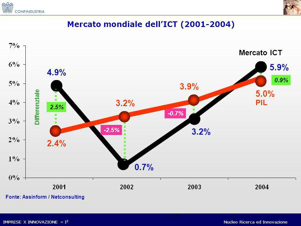 IMPRESE X INNOVAZIONE = I 3 Nucleo Ricerca ed Innovazione 17 Mercato mondiale dellICT (2001-2004) Fonte: Assinform / Netconsulting Mercato ICT 4.9% 0.7% 3.2% 5.9% -2.5% -0.7% 0.9% 2.5% Differenziale PIL 2.4% 3.2% 3.9% 5.0%