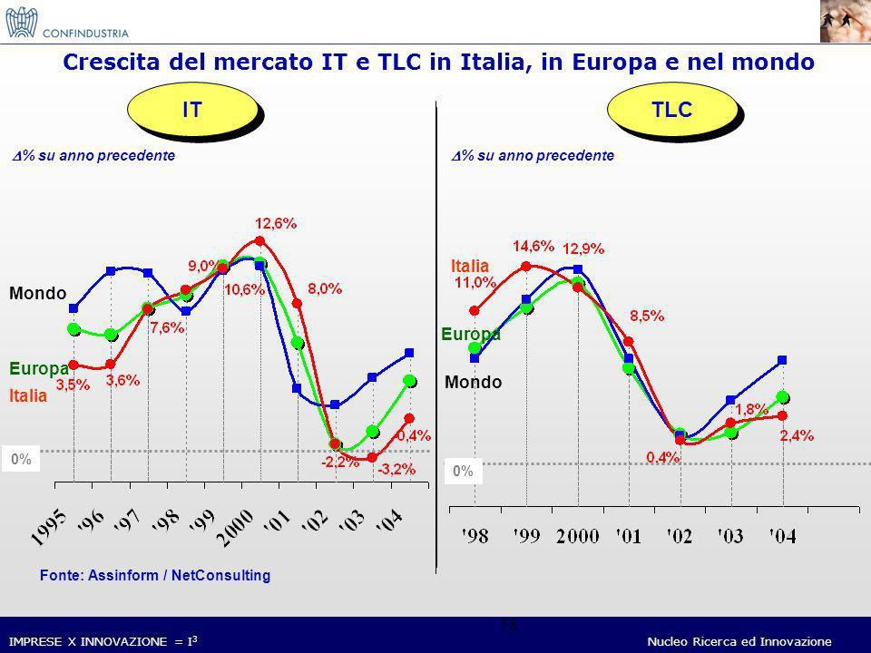 IMPRESE X INNOVAZIONE = I 3 Nucleo Ricerca ed Innovazione 18 Crescita del mercato IT e TLC in Italia, in Europa e nel mondo IT Italia Europa Mondo 0% % su anno precedente TLC Italia Europa Mondo 0% % su anno precedente Fonte: Assinform / NetConsulting