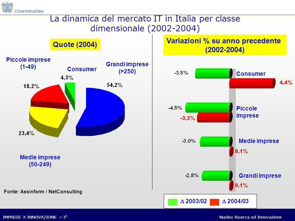 IMPRESE X INNOVAZIONE = I 3 Nucleo Ricerca ed Innovazione 20 Fonte: Assinform / NetConsulting La dinamica del mercato IT in Italia per classe dimensionale (2002-2004) Quote (2004) Grandi imprese (>250) Medie imprese (50-249) Piccole imprese (1-49) Consumer Variazioni % su anno precedente (2002-2004) Consumer Piccole imprese Medie imprese Grandi imprese 2003/02 2004/03