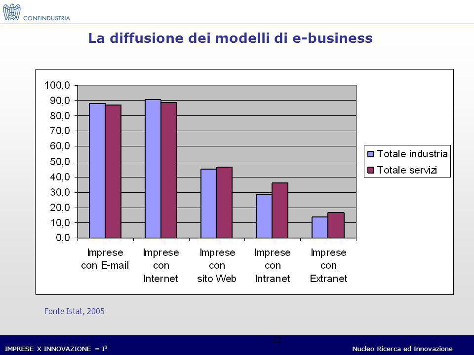 IMPRESE X INNOVAZIONE = I 3 Nucleo Ricerca ed Innovazione 22 La diffusione dei modelli di e-business Fonte Istat, 2005