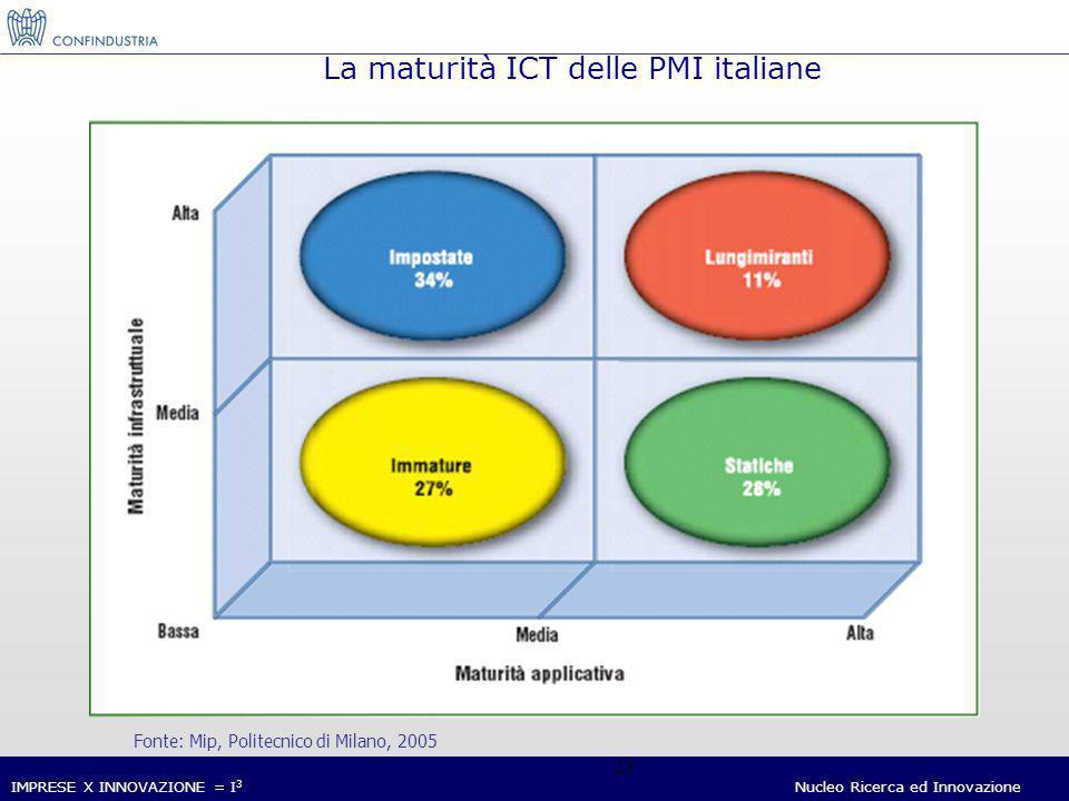 IMPRESE X INNOVAZIONE = I 3 Nucleo Ricerca ed Innovazione 23 La maturità ICT delle PMI italiane Fonte: Mip, Politecnico di Milano, 2005