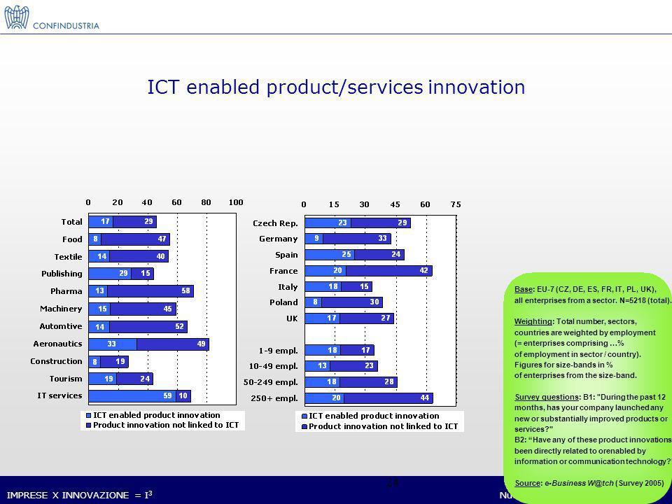 IMPRESE X INNOVAZIONE = I 3 Nucleo Ricerca ed Innovazione 24 Base: EU-7 (CZ, DE, ES, FR, IT, PL, UK), all enterprises from a sector.