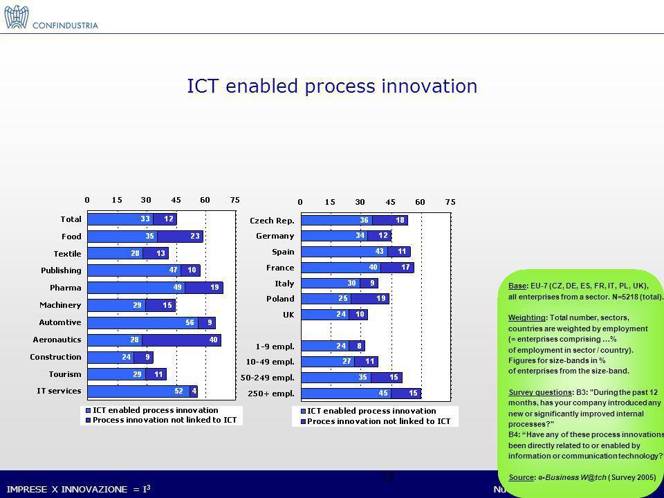 IMPRESE X INNOVAZIONE = I 3 Nucleo Ricerca ed Innovazione 25 Base: EU-7 (CZ, DE, ES, FR, IT, PL, UK), all enterprises from a sector.