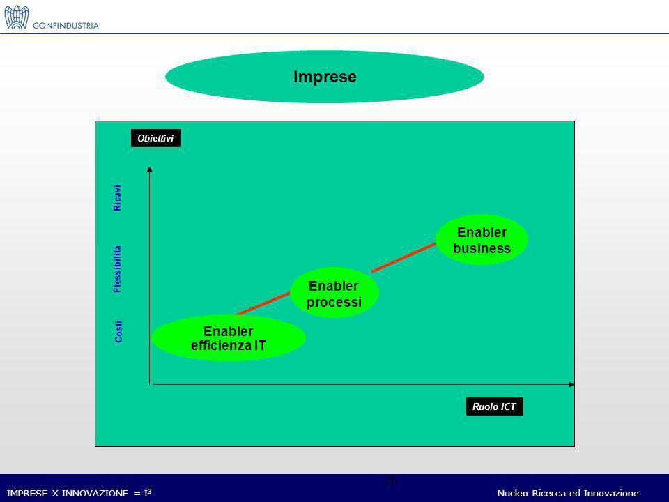 IMPRESE X INNOVAZIONE = I 3 Nucleo Ricerca ed Innovazione 26 Imprese Ruolo ICT Obiettivi Ricavi Costi Flessibilità Enabler processi Enabler business Enabler efficienza IT