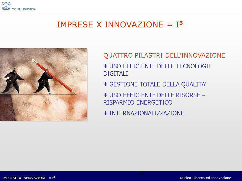 IMPRESE X INNOVAZIONE = I 3 Nucleo Ricerca ed Innovazione 29 IMPRESE X INNOVAZIONE = I 3 QUATTRO PILASTRI DELLINNOVAZIONE USO EFFICIENTE DELLE TECNOLOGIE DIGITALI GESTIONE TOTALE DELLA QUALITA USO EFFICIENTE DELLE RISORSE – RISPARMIO ENERGETICO INTERNAZIONALIZZAZIONE