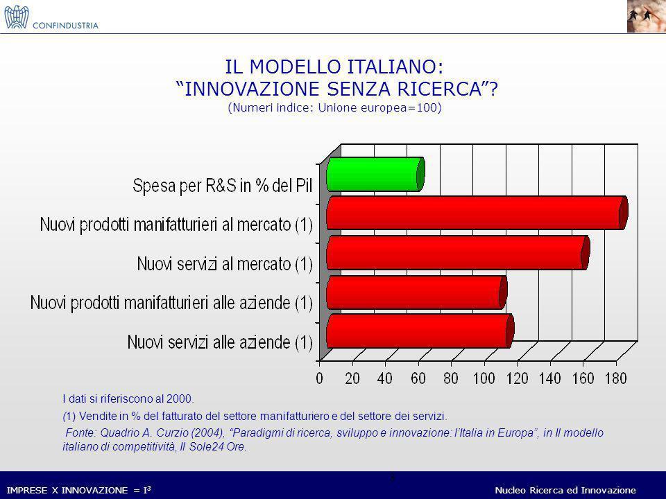 IMPRESE X INNOVAZIONE = I 3 Nucleo Ricerca ed Innovazione 34 Grazie per lAttenzione Paolo Annunziato Ricerca e Innovazione Confindustria p.annunziato@confindustria.it