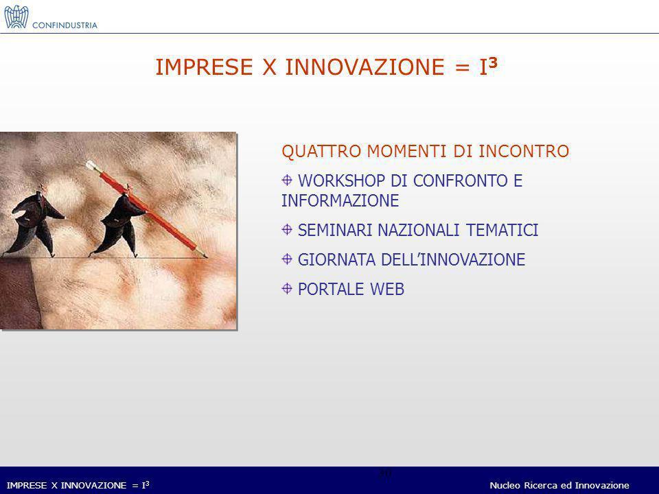 IMPRESE X INNOVAZIONE = I 3 Nucleo Ricerca ed Innovazione 30 IMPRESE X INNOVAZIONE = I 3 QUATTRO MOMENTI DI INCONTRO WORKSHOP DI CONFRONTO E INFORMAZIONE SEMINARI NAZIONALI TEMATICI GIORNATA DELLINNOVAZIONE PORTALE WEB