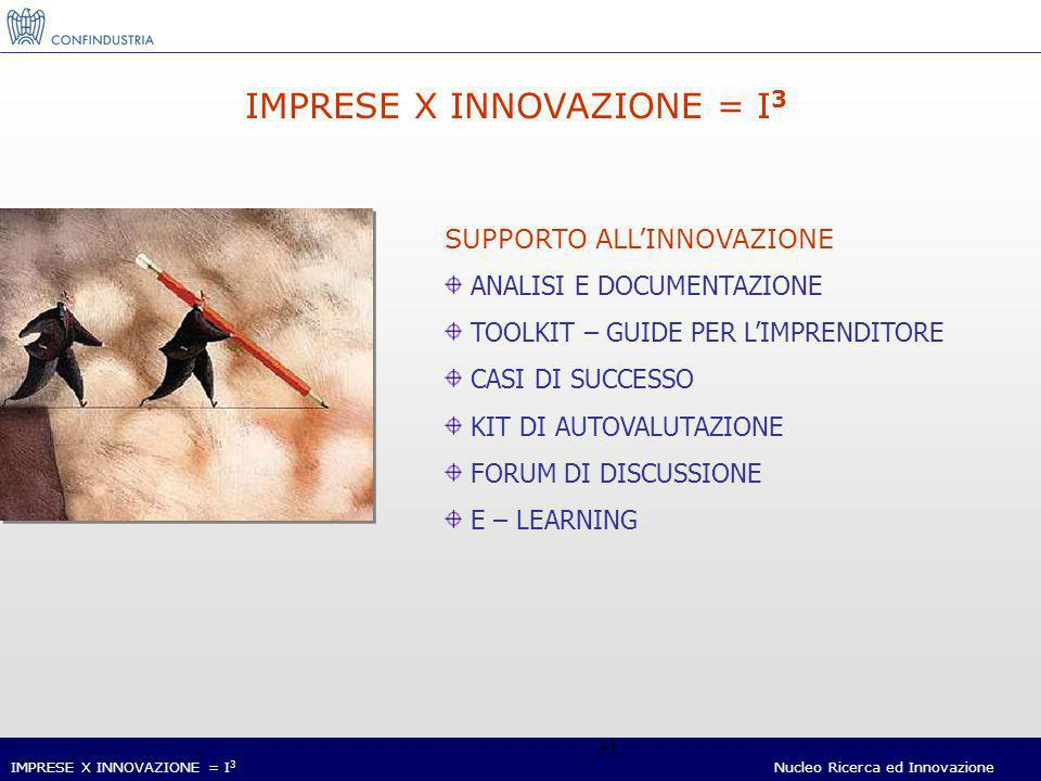 IMPRESE X INNOVAZIONE = I 3 Nucleo Ricerca ed Innovazione 31 IMPRESE X INNOVAZIONE = I 3 SUPPORTO ALLINNOVAZIONE ANALISI E DOCUMENTAZIONE TOOLKIT – GUIDE PER LIMPRENDITORE CASI DI SUCCESSO KIT DI AUTOVALUTAZIONE FORUM DI DISCUSSIONE E – LEARNING
