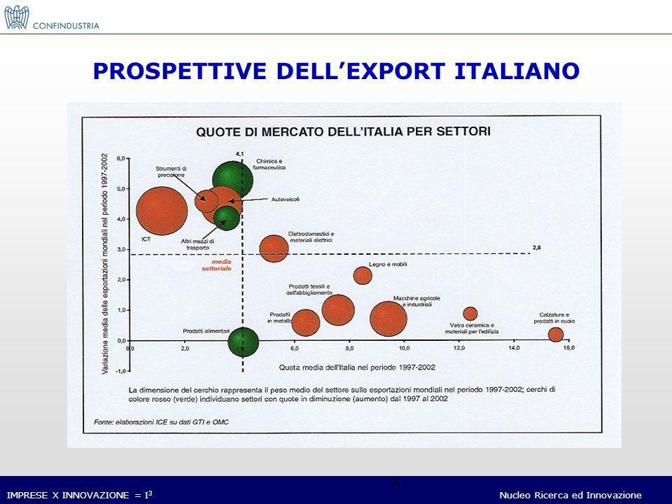 IMPRESE X INNOVAZIONE = I 3 Nucleo Ricerca ed Innovazione 7 ITALIA: LE POSIZIONI DI LEADERSHIP NEL COMMERCIO MONDIALE (Settori in cui lItalia ha il miglior saldo commerciale a livello mondiale) Fonte: M.