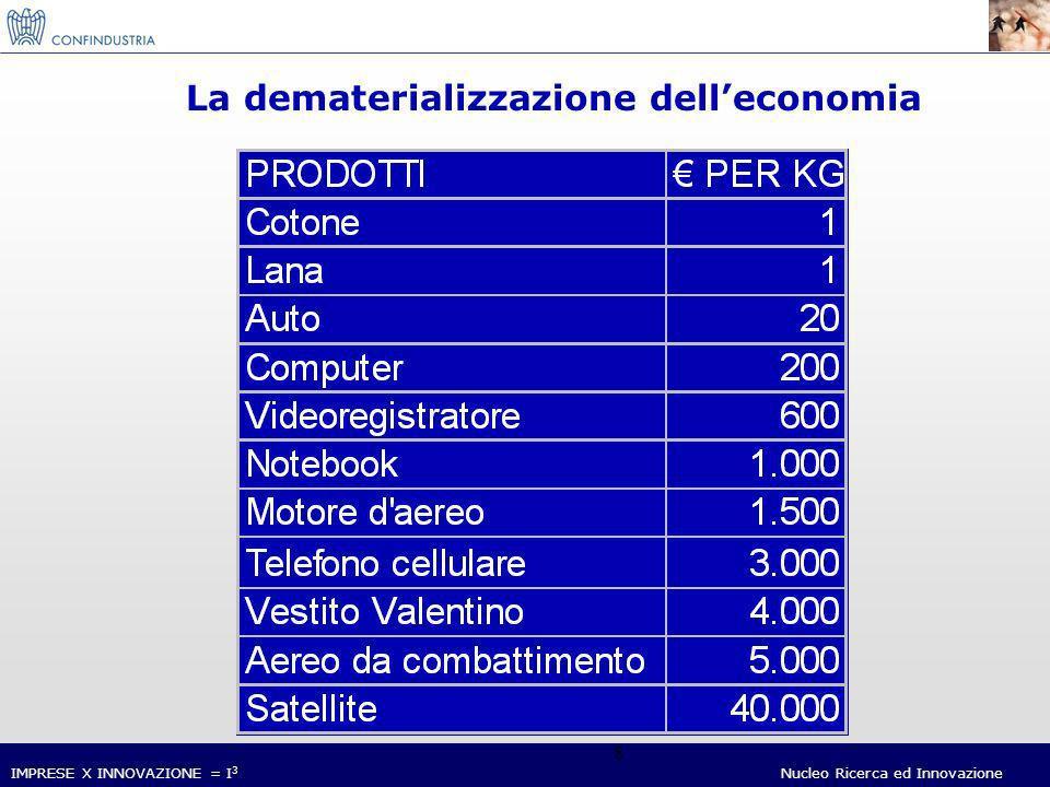 IMPRESE X INNOVAZIONE = I 3 Nucleo Ricerca ed Innovazione 19 Livello di penetrazione dellICT in Italia, Europa e Stati Uniti (2004) Spesa pro-capite Valori in Euro % sul PIL USAEuropaItalia Fonte: Assinform / NetConsulting
