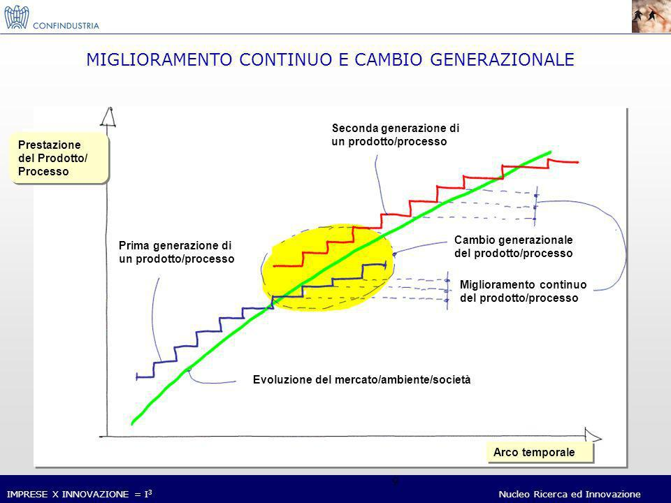 IMPRESE X INNOVAZIONE = I 3 Nucleo Ricerca ed Innovazione 10 NUOVI NEEDS GLOBALIZZAZIONE CUSTOMIZZAZIONE DI MASSA CUSTOMIZZAZIONE DI MASSA SALUTE COMPATIBILITÀ AMBIENTALE COMPATIBILITÀ AMBIENTALE SICUREZZA COMUNICAZIONE