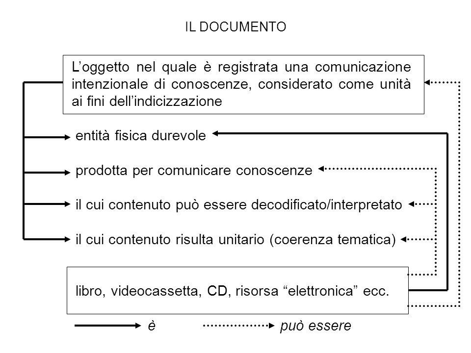 IL DOCUMENTO Loggetto nel quale è registrata una comunicazione intenzionale di conoscenze, considerato come unità ai fini dellindicizzazione entità fi