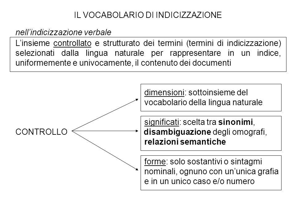 IL VOCABOLARIO DI INDICIZZAZIONE nellindicizzazione verbale Linsieme controllato e strutturato dei termini (termini di indicizzazione) selezionati dal