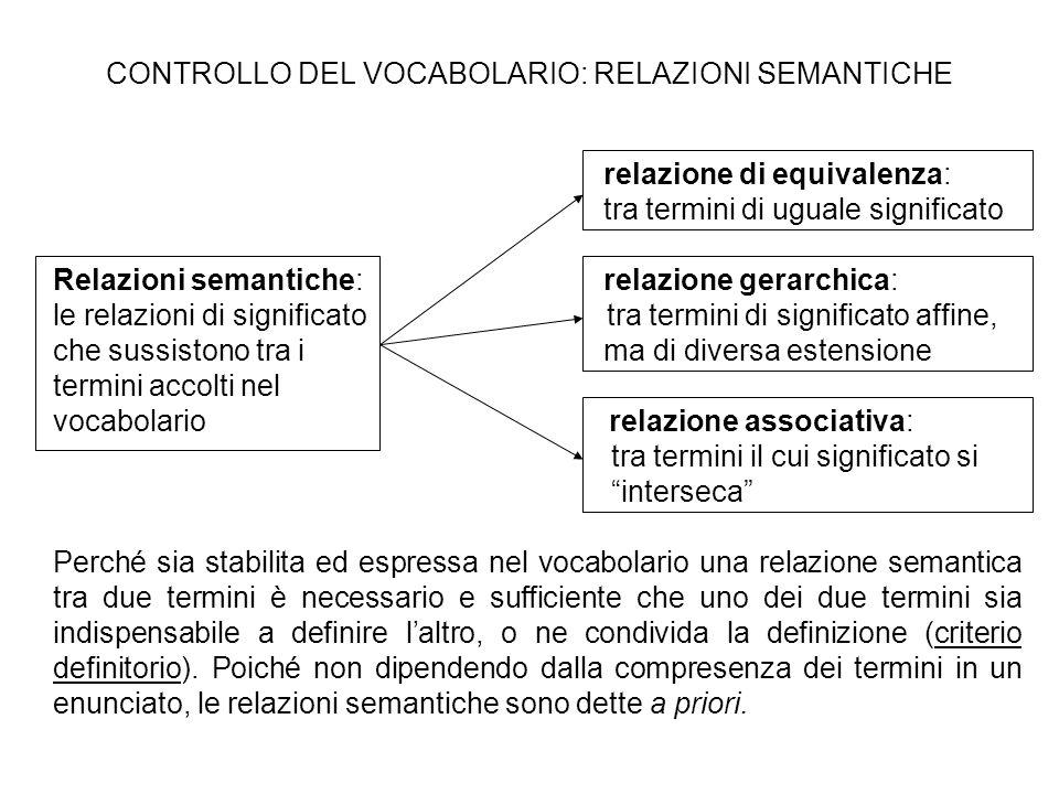 CONTROLLO DEL VOCABOLARIO: RELAZIONI SEMANTICHE relazione di equivalenza: tra termini di uguale significato Relazioni semantiche: relazione gerarchica