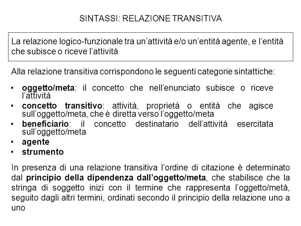SINTASSI: RELAZIONE TRANSITIVA oggetto/meta: il concetto che nellenunciato subisce o riceve lattività concetto transitivo: attività, proprietà o entit