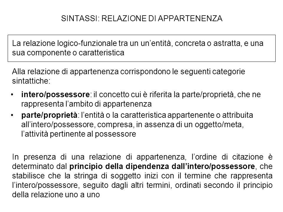 SINTASSI: RELAZIONE DI APPARTENENZA intero/possessore: il concetto cui è riferita la parte/proprietà, che ne rappresenta lambito di appartenenza parte
