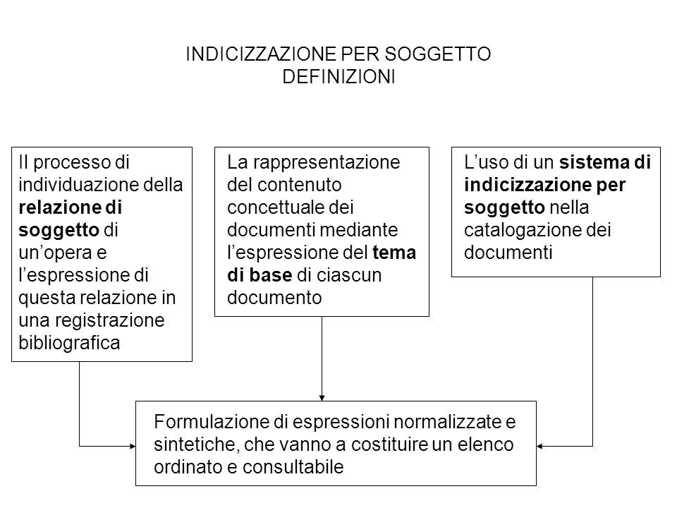 INDICIZZAZIONE PER SOGGETTO DEFINIZIONI Il processo di individuazione della relazione di soggetto di unopera e lespressione di questa relazione in una