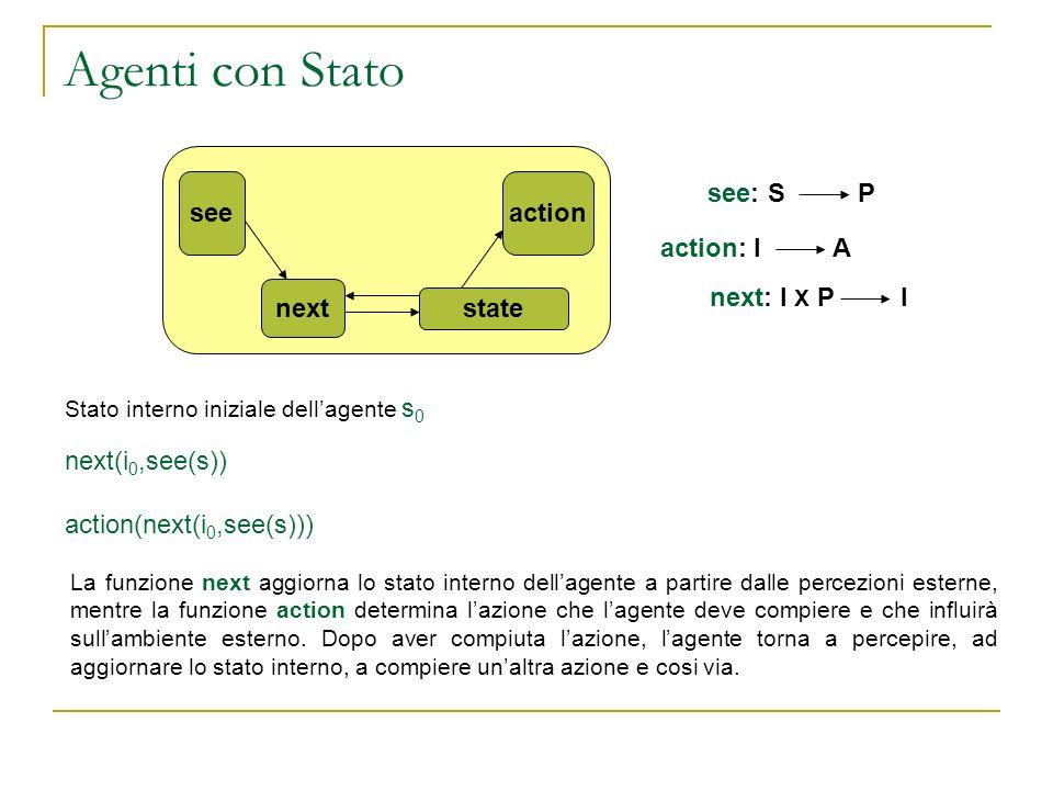 Agenti con Stato seeaction next state see: S P action: I A next: I X P I Stato interno iniziale dellagente s 0 next(i 0,see(s)) action(next(i 0,see(s)