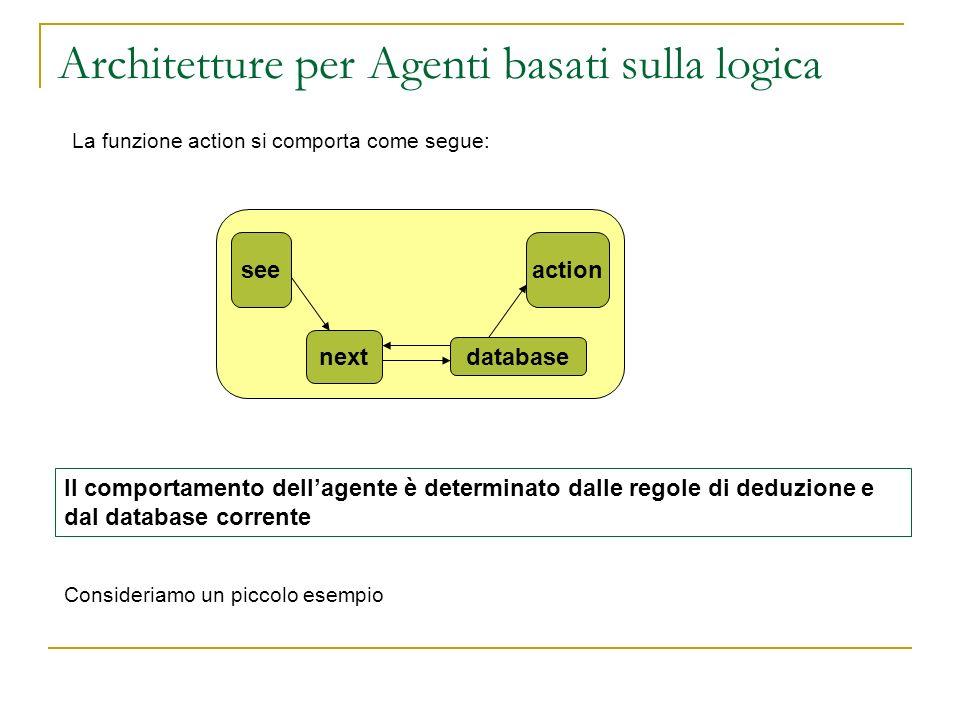 Architetture per Agenti basati sulla logica La funzione action si comporta come segue: seeaction next database Il comportamento dellagente è determina