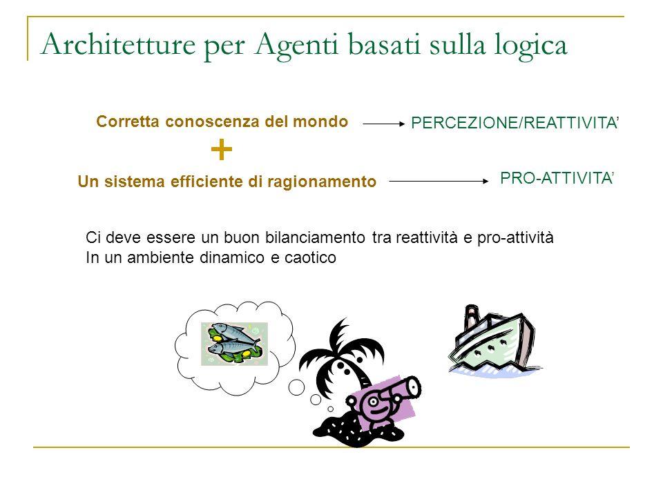 Architetture per Agenti basati sulla logica Corretta conoscenza del mondo Un sistema efficiente di ragionamento PERCEZIONE/REATTIVITA PRO-ATTIVITA Ci