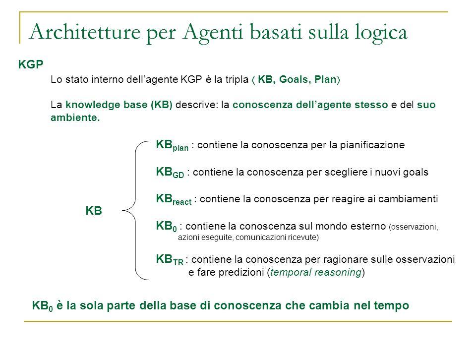 Architetture per Agenti basati sulla logica KGP Lo stato interno dellagente KGP è la tripla KB, Goals, Plan La knowledge base (KB) descrive: la conosc