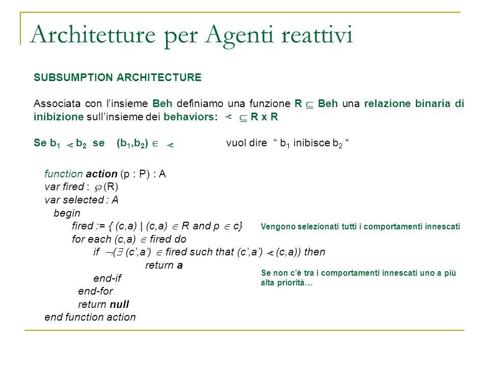 Architetture per Agenti reattivi SUBSUMPTION ARCHITECTURE Associata con linsieme Beh definiamo una funzione R Beh una relazione binaria di inibizione