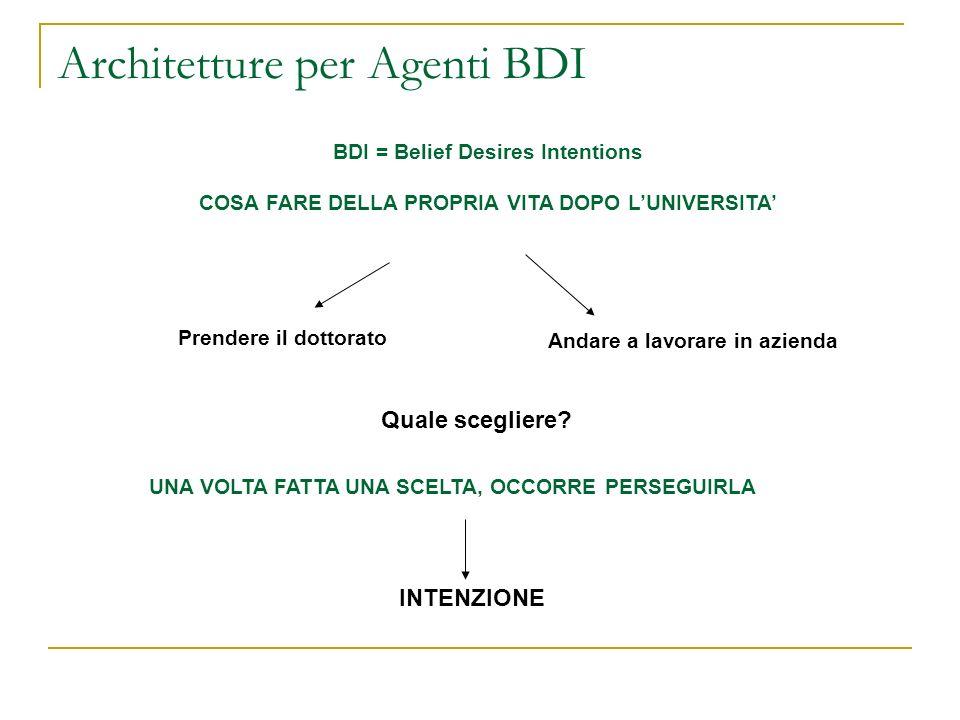 Architetture per Agenti BDI BDI = Belief Desires Intentions COSA FARE DELLA PROPRIA VITA DOPO LUNIVERSITA Prendere il dottorato Andare a lavorare in a