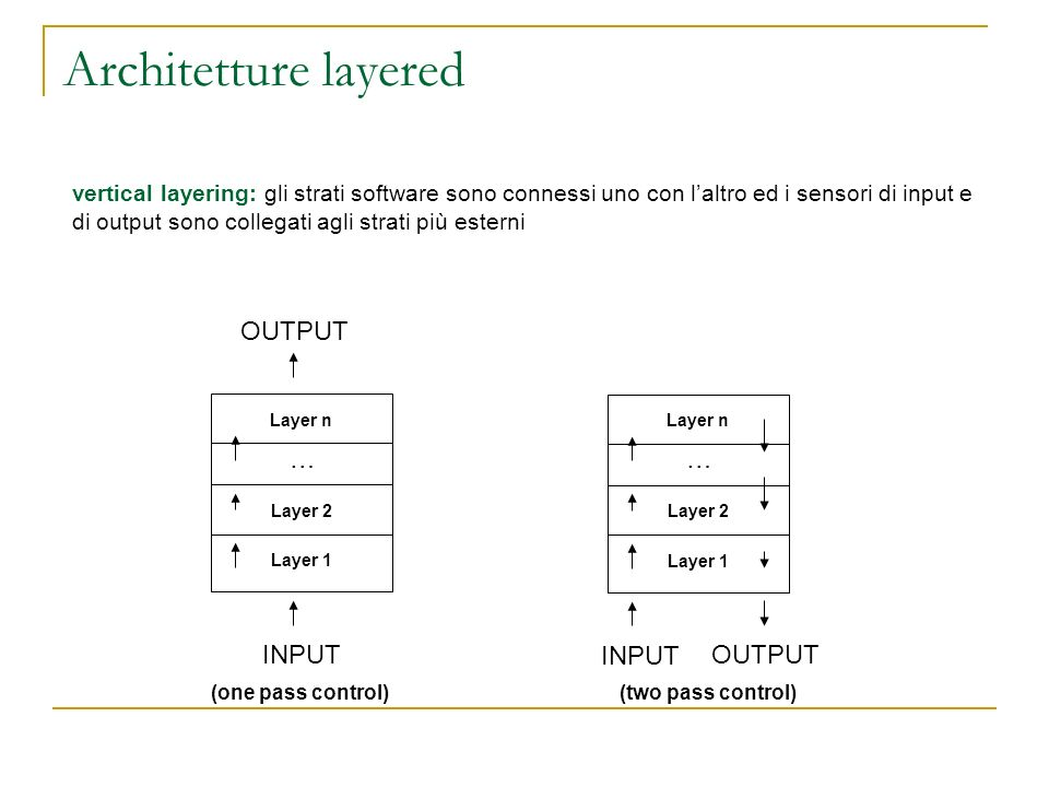 Architetture layered vertical layering: gli strati software sono connessi uno con laltro ed i sensori di input e di output sono collegati agli strati