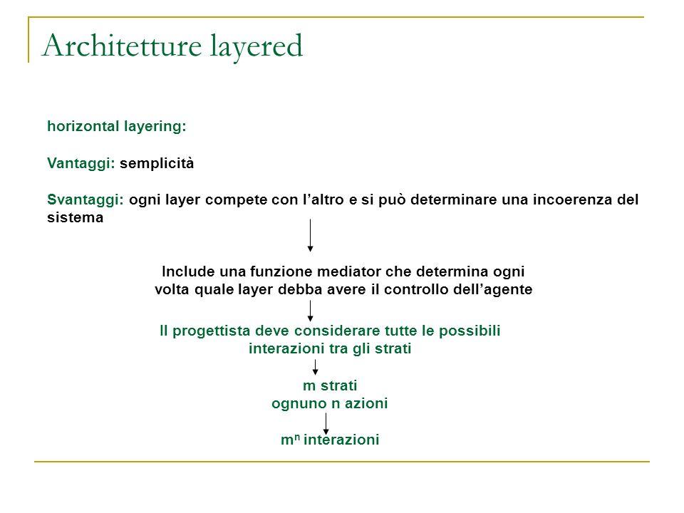 Architetture layered horizontal layering: Vantaggi: semplicità Svantaggi: ogni layer compete con laltro e si può determinare una incoerenza del sistem