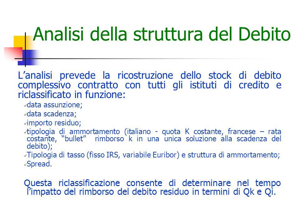 Analisi della struttura del Debito Lanalisi prevede la ricostruzione dello stock di debito complessivo contratto con tutti gli istituti di credito e r
