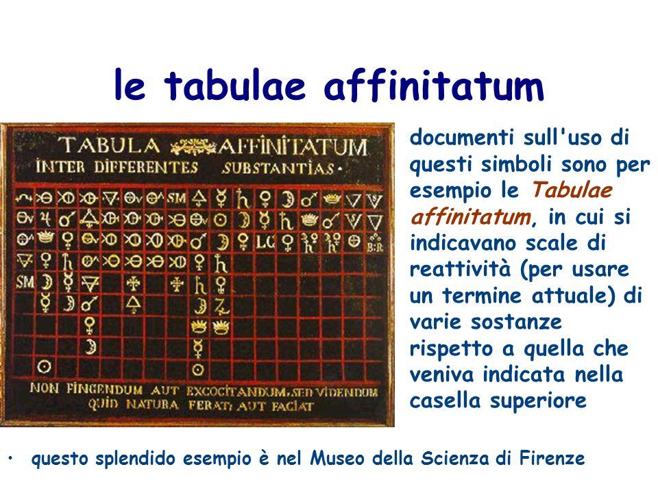 unaltra tabula affinitatum erano così diffuse che vennero riprodotte anche nella famosa Encyclopédie ou Dictionnaire raisonné des sciences des arts et des métiers di Diderot e D Alembert; questa è nell edizione di Lucca 1758-1776