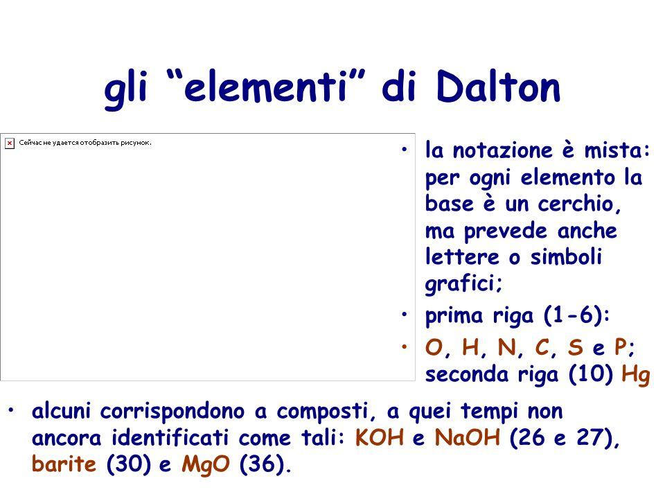 i composti di Dalton adottò analogo modello simbolico per mostrare associazioni di atomi in rapporti diversi O con H (37-40) O con N (41-45) O con C e S (46-50) O con P (51-52); H con N e C (53-55) H con S e P (56-58) S con P (59-60)