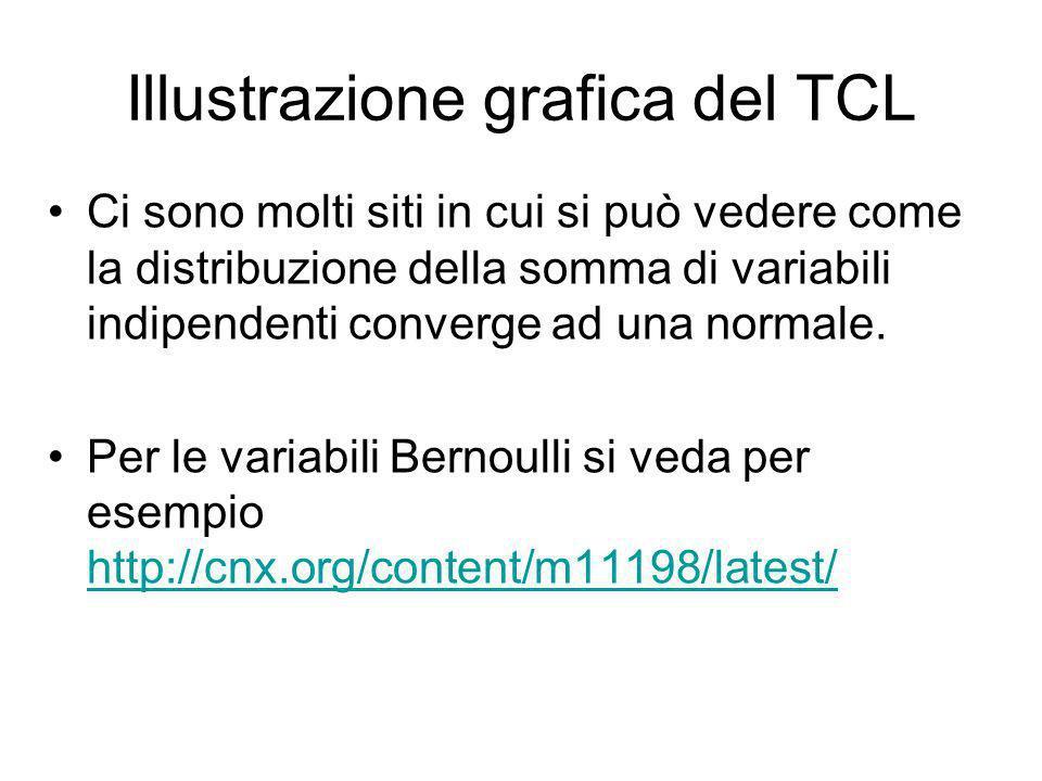 Illustrazione grafica del TCL Ci sono molti siti in cui si può vedere come la distribuzione della somma di variabili indipendenti converge ad una norm