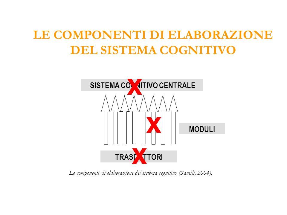 SISTEMA COGNITIVO CENTRALE MODULI TRASDUTTORI LE COMPONENTI DI ELABORAZIONE DEL SISTEMA COGNITIVO Le componenti di elaborazione del sistema cognitivo